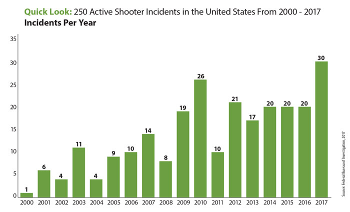 graphic 2 incidents per year 2000 2017 - Security Consulting